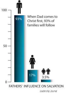 FathersInfluenceGraph