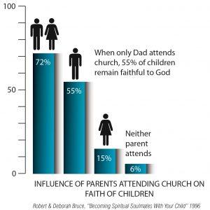 ParentsInfluenceGraph